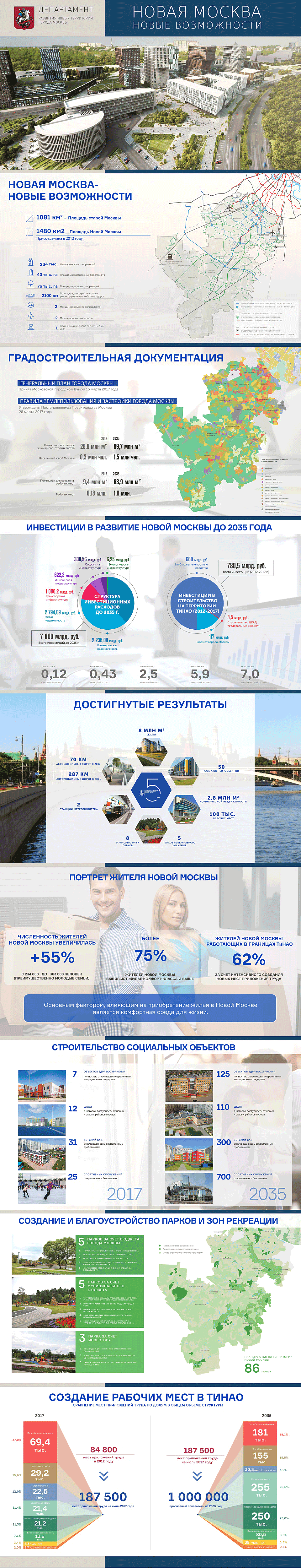 Новая Москва - новые возможности
