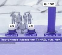 Население «новой Москвы» вырастет в пять раз к 2035 году