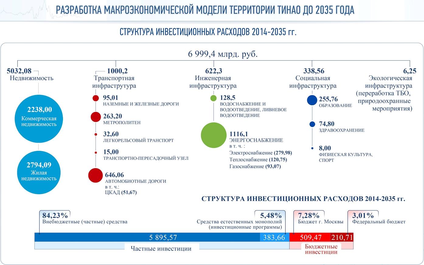 До 2035 года инвестиции в развитие «новой Москвы» составят 7 трлн рублей