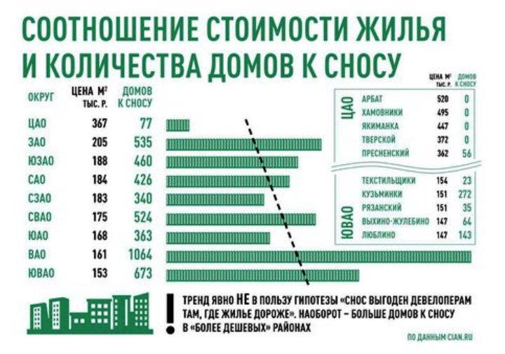 Домов для реновации почти нет в выгодных для девелоперов районах – исследование ЦИАН