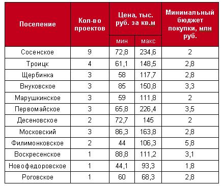 Четверть проектов в «новой Москве» возводится в поселении Сосенское