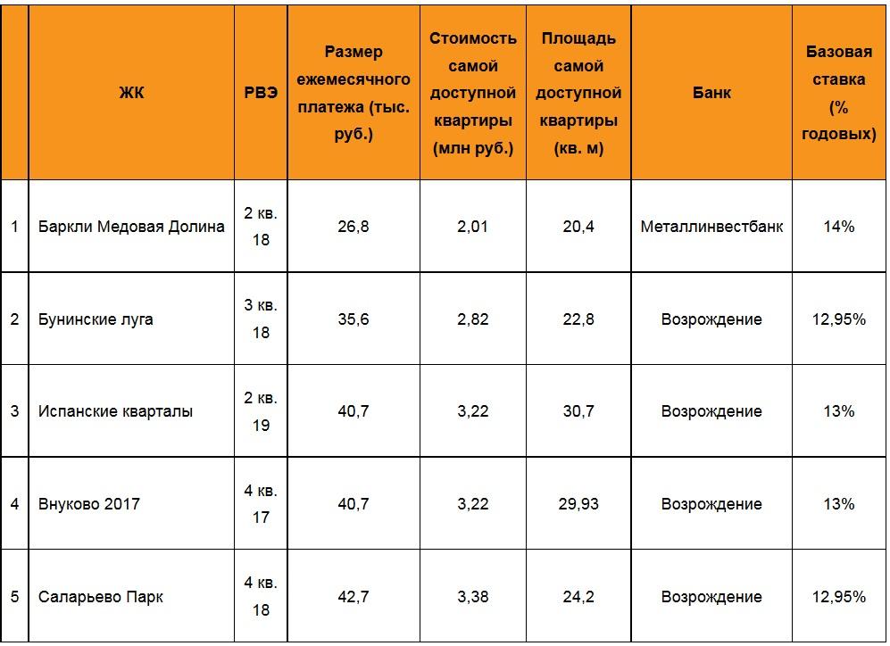 Топ-5 ЖК «новой Москвы» с минимальным ежемесячным платежом по «нулевой ипотеке» за квартиру с отделкой