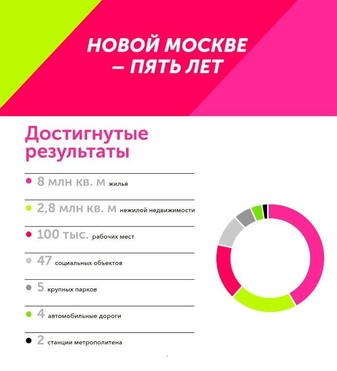 «Новой Москве» пять лет