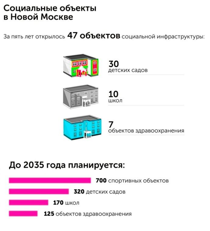 Социальные объекты «новой Москвы»