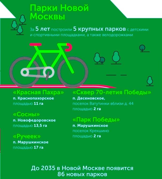 Парки «новой Москвы»