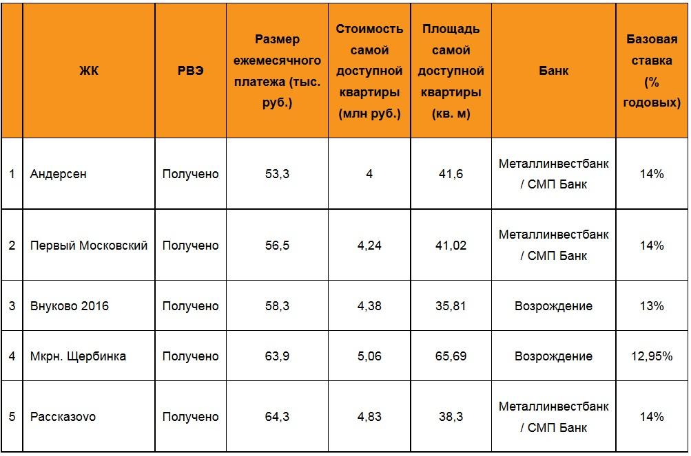 Топ-5 ЖК «новой Москвы» с минимальным ежемесячным платежом по «нулевой ипотеке» за готовую квартиру