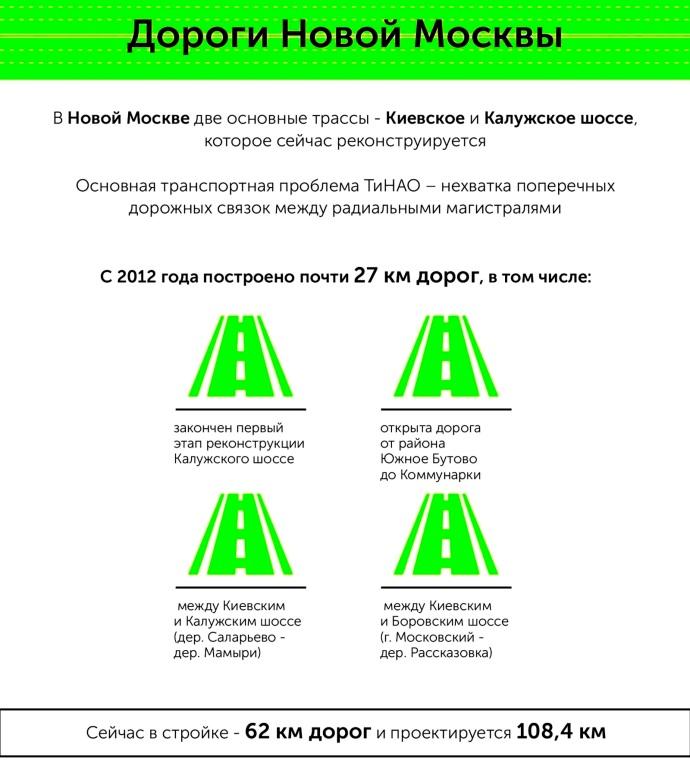 Новые дороги для автомобилистов «новой Москвы»
