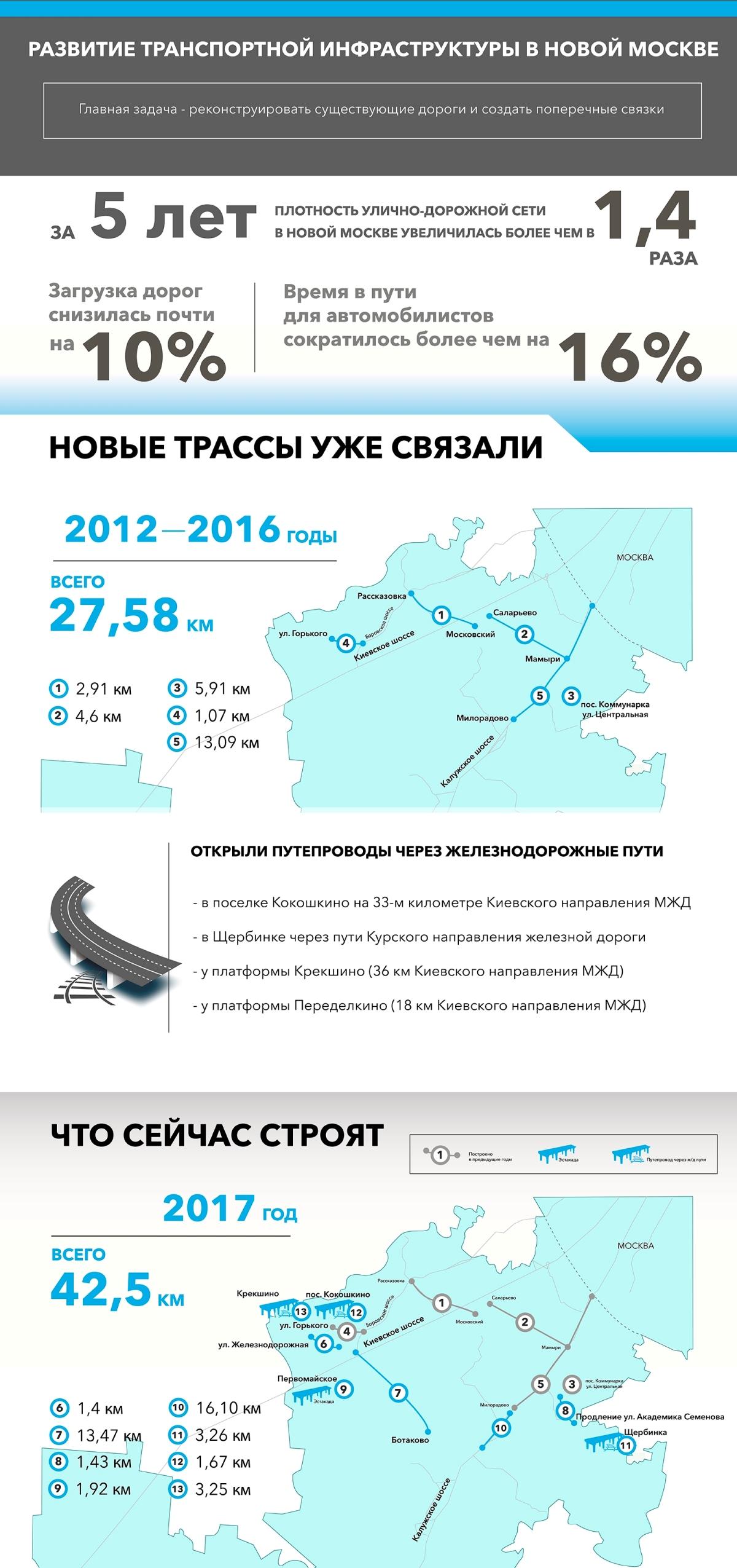 Инфографика - Какие дороги строят в «новой Москве»