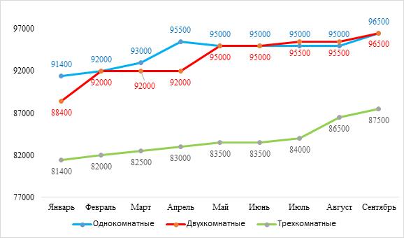 Восьмое за год повышение цен в «Новых Ватутинках»