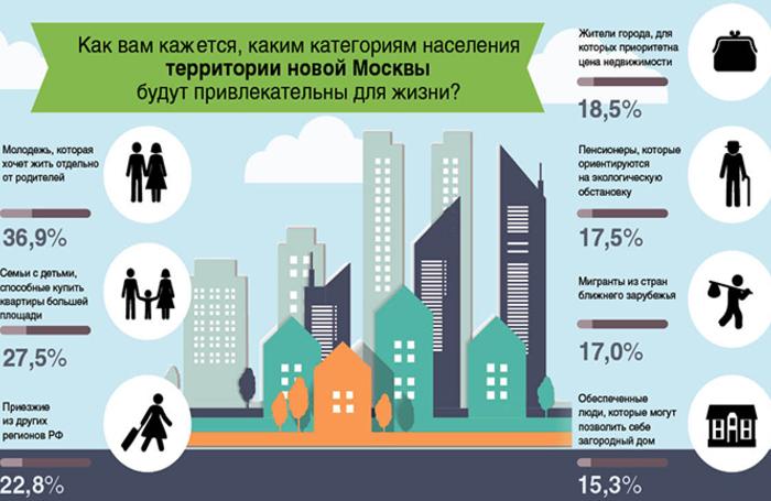 Газета «Московская перспектива»: Новая территория привлекает активных