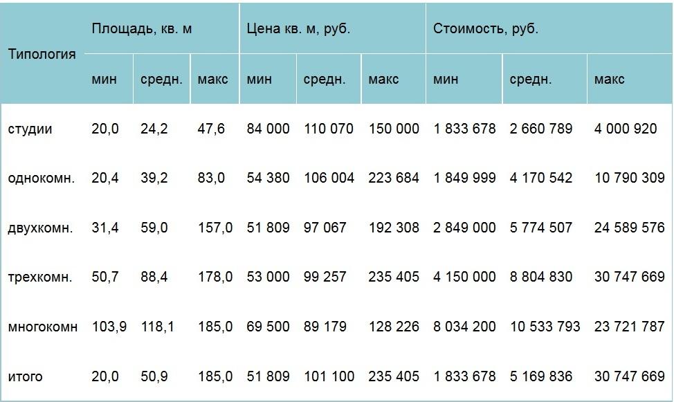 Площадь и стоимость квартир на первичном рынке жилья «новой Москвы»