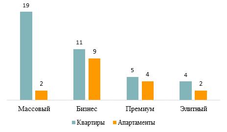 Распределение новостроек со сдачей до конца 2017 года по сегментам