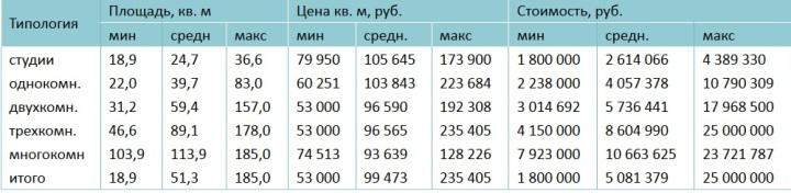 Стоимость квартир в новостройках «новой Москвы» в зависимости от типологии