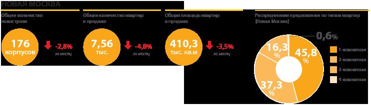 В «новой Москве» в декабре 2017 года снизился уровень девелоперской активности