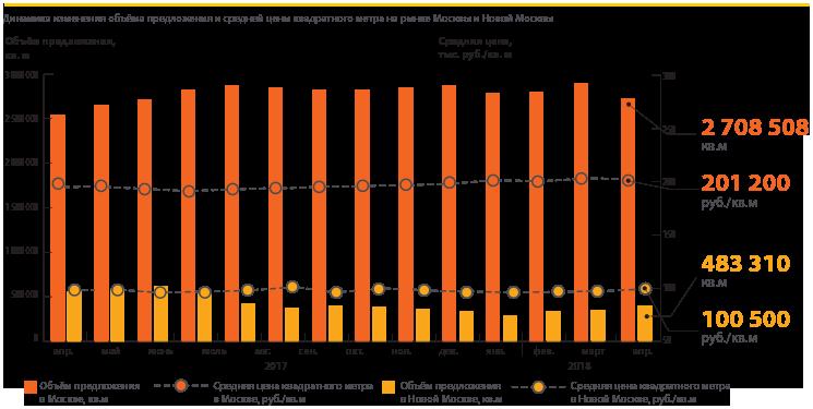 В «новой Москве» впервые за семь месяцев отмечен заметный рост предложения жилья