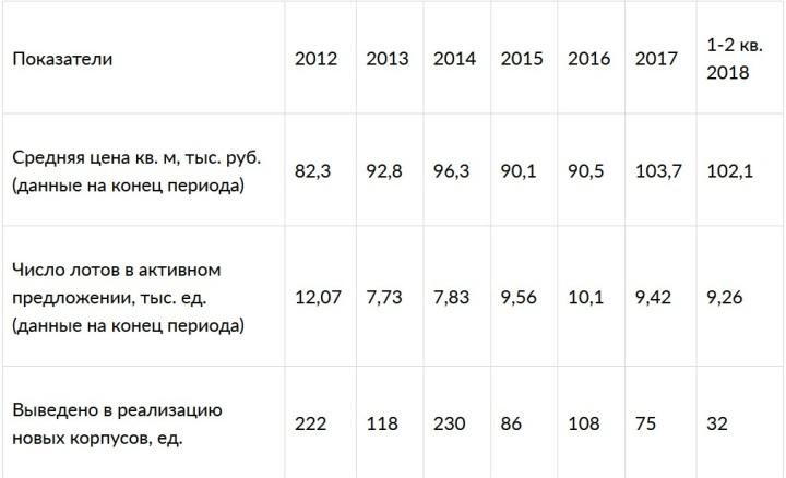 Динамика ключевых показателей рынка новостроек в «новой Москве» в 2012-2018 годах