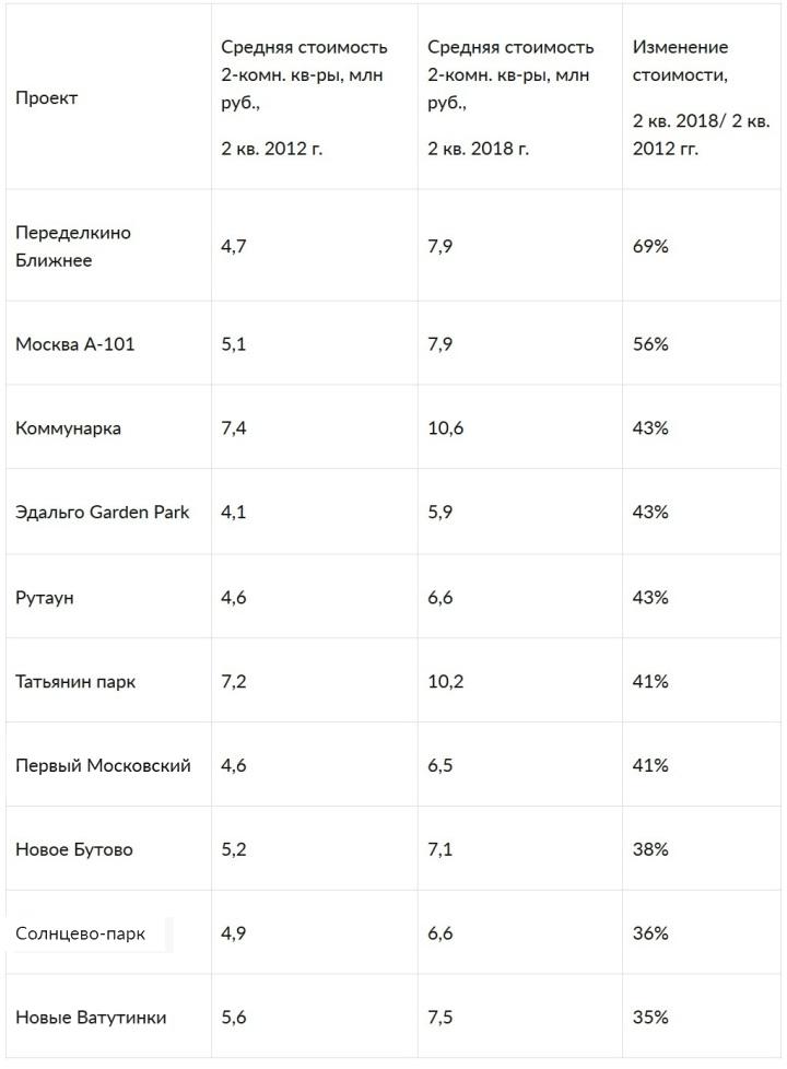 Рейтинг крупных проектов в «новой Москве» по изменению средней стоимости 2-комнатных квартир, 2 квартал 2018 года к 4 кварталу 2012 года