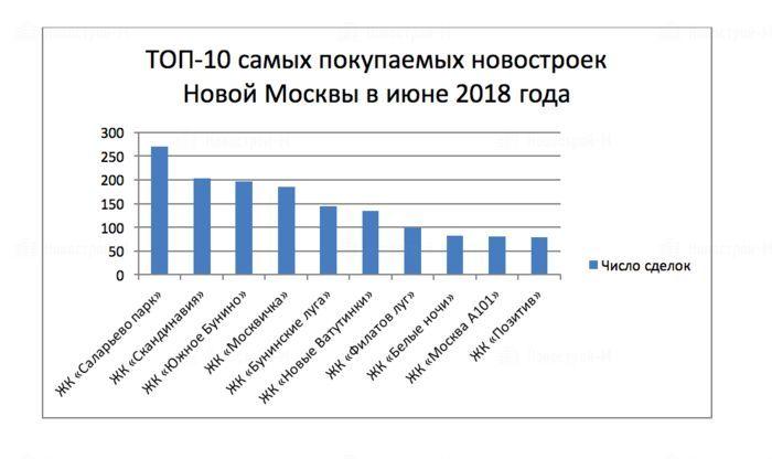 ТОП-10 самых покупаемых новостроек «новой Москвы» в июне 2018 года