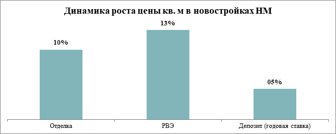 Динамика роста стоимости квадратного метра в новостройках «новой Москвы»