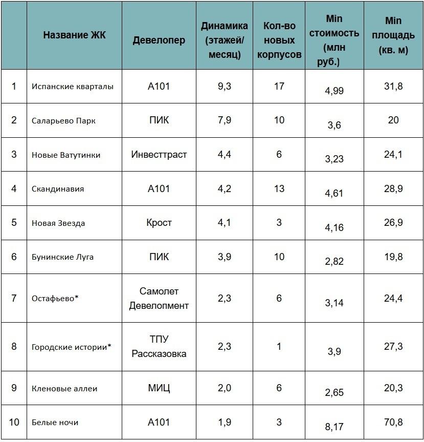 Рейтинг ЖК «новой Москвы» с самыми высокими темпами стройки