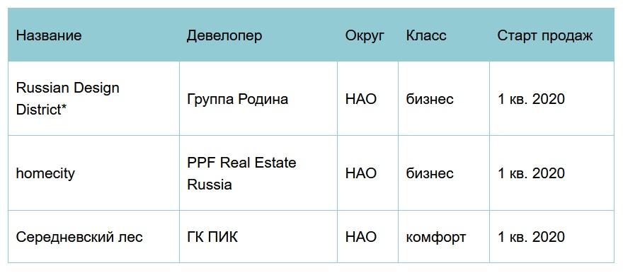 Новые проекты на первичном рынке жилья «новой Москвы» в I полугодии 2020 года