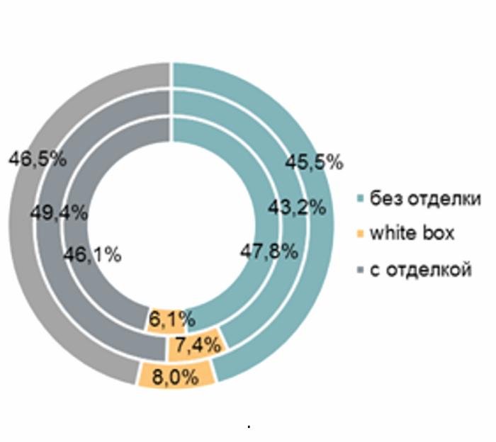 Итоги полугодия на рынке новостроек «новой Москвы»